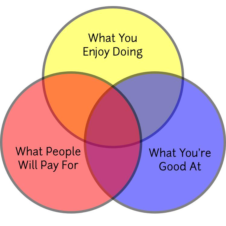 freelance services venn diagram