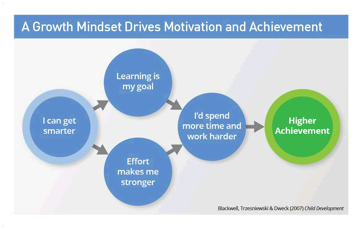 the growth mindset i can get smarter