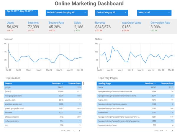 Google Data Studio Template Online Marketing Dashboard 600x451