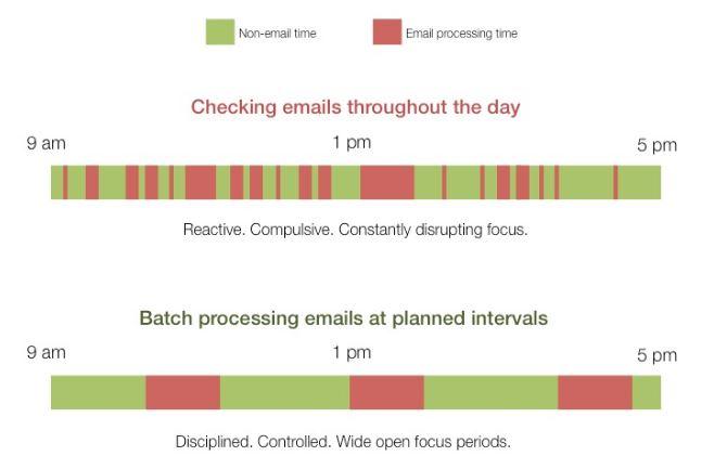 emailbatching