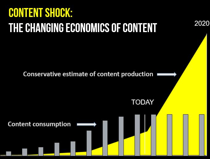 content shock graphic