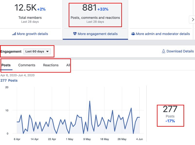 A sample engagement-based content marketing metrics of Facebook.