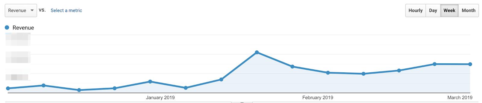 graph depicting revenues