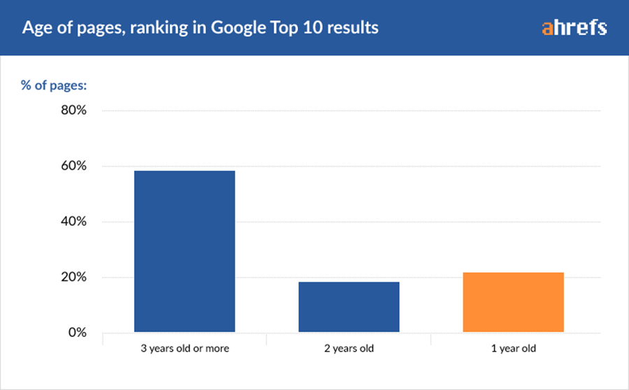 This is a sample graph from Ahrefs showing the age of pages ranking in Google.