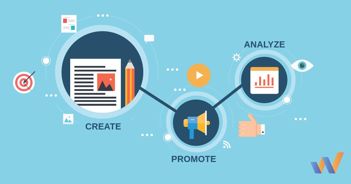 Content marketing program flywheel