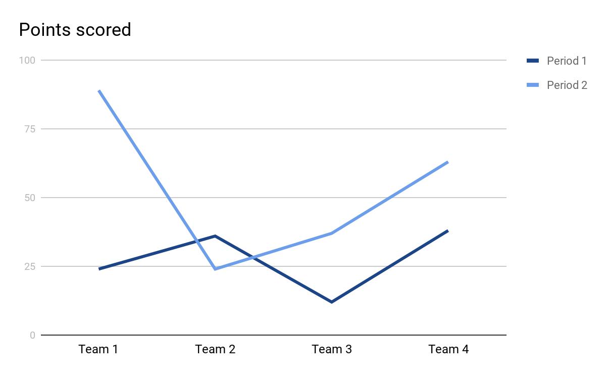 make a bar graph on Google Docs sample line graph