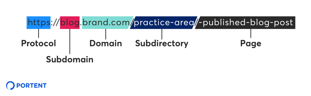 This is a sample of a URL showing the subdomain.