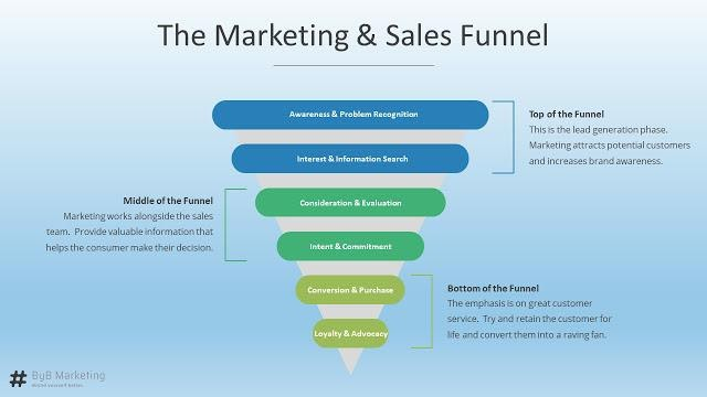 The marketing and sales funnel