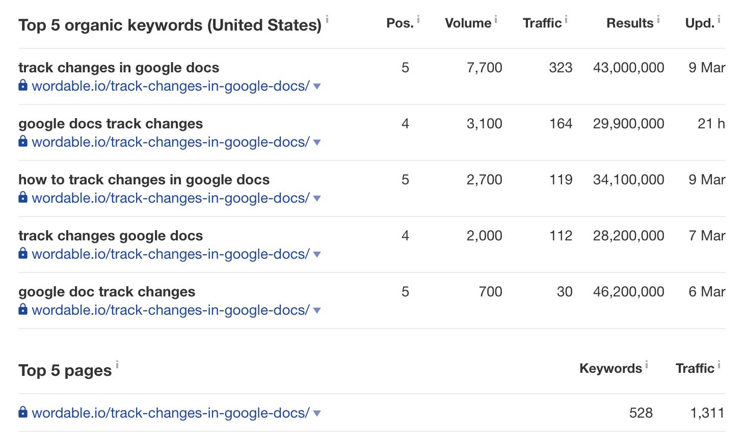sample top 5 organic keywords (US)