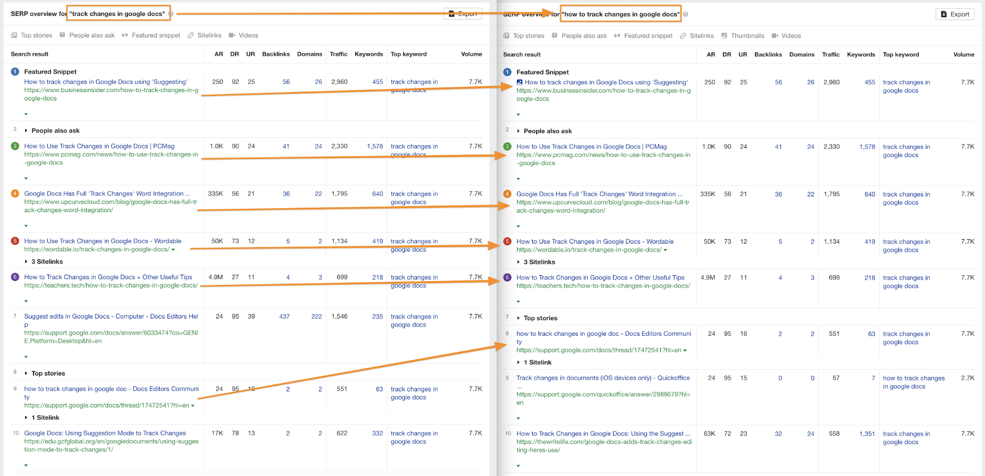 """SERP overview for """"track changes in Google Docs"""""""