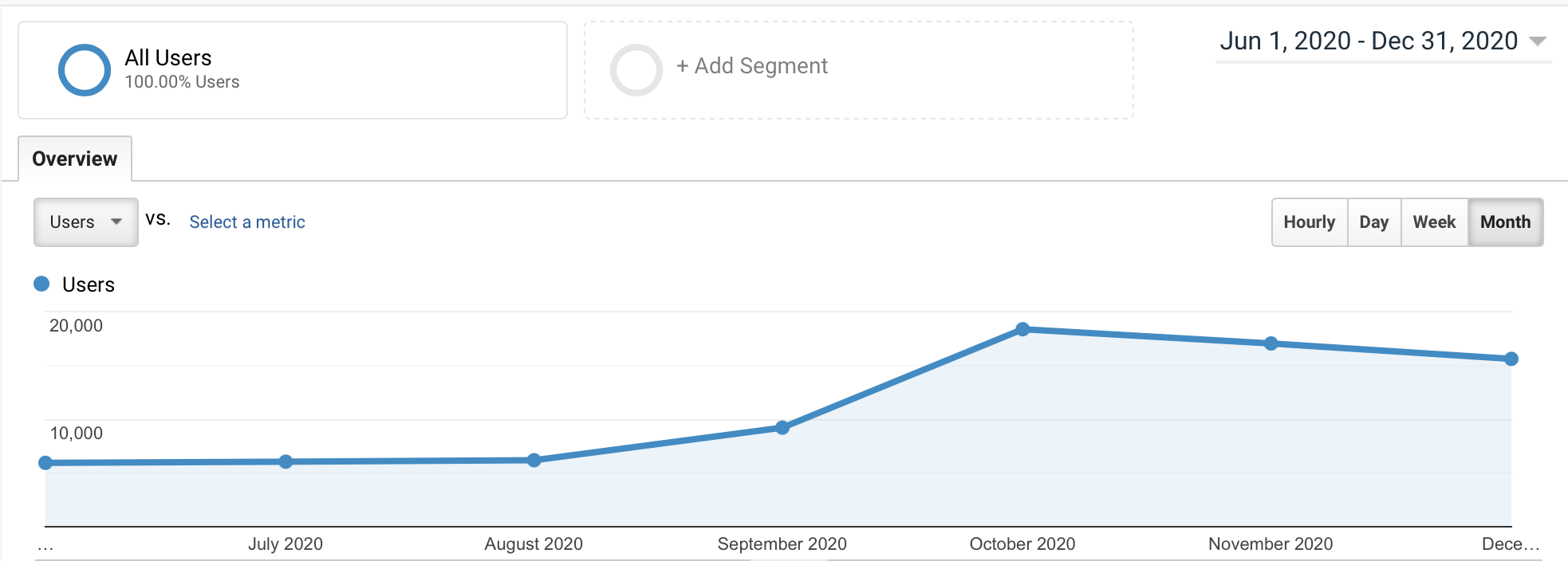 graph tracking traffic