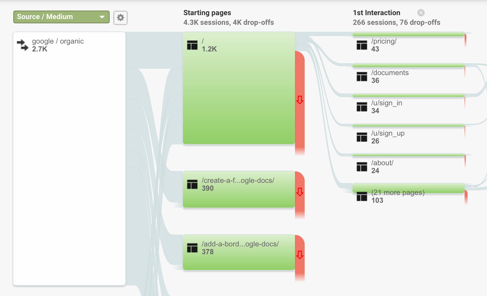 adding a secondary Source / Medium for Google from Goal Flow