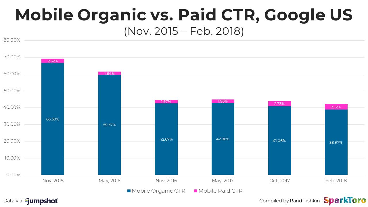 mobile organic vs paid CTR, Google US