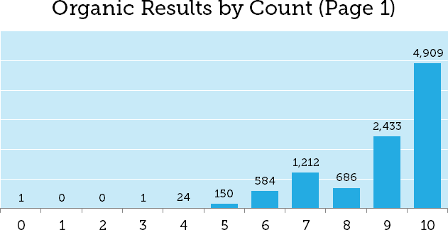 organic results by count