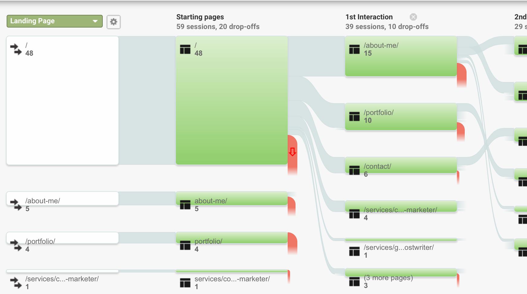 Google Analytics dashboard showing page performance metrics.