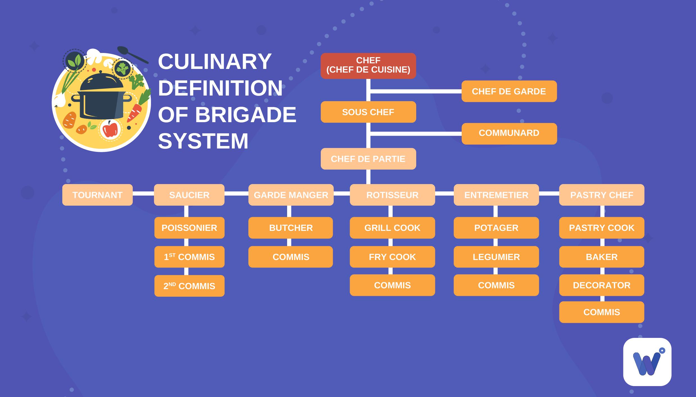 culinary definition of brigade system