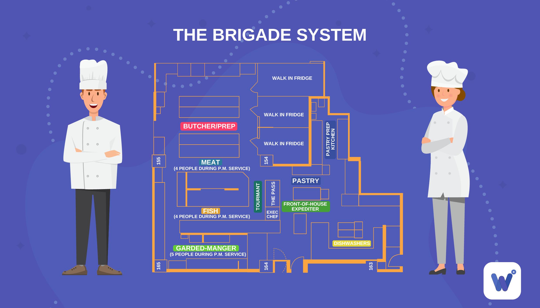 The Brigade System