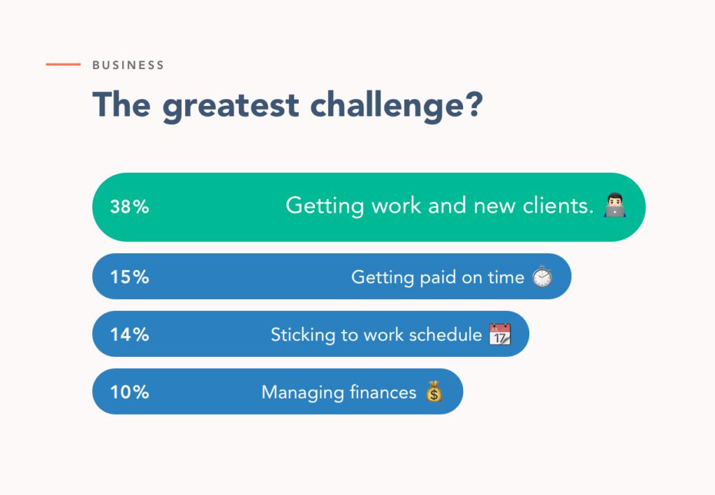 greatest challenge of a freelancer