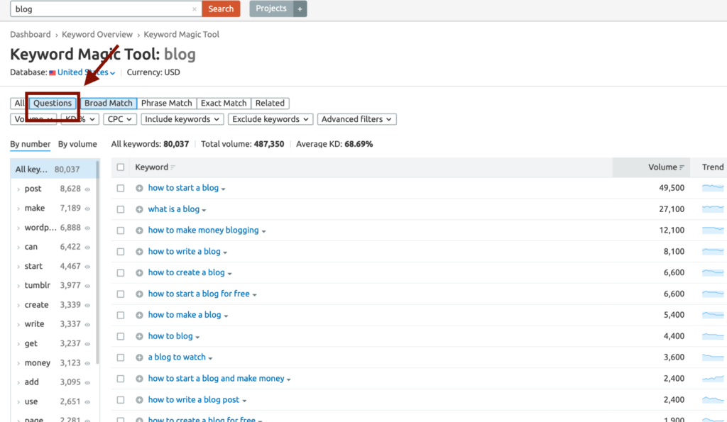SEMrush keyword research tool showing question keywords for suggestions on what to write about.