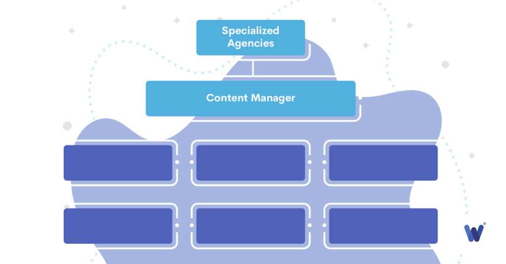 adding a content manager to the organizational chart