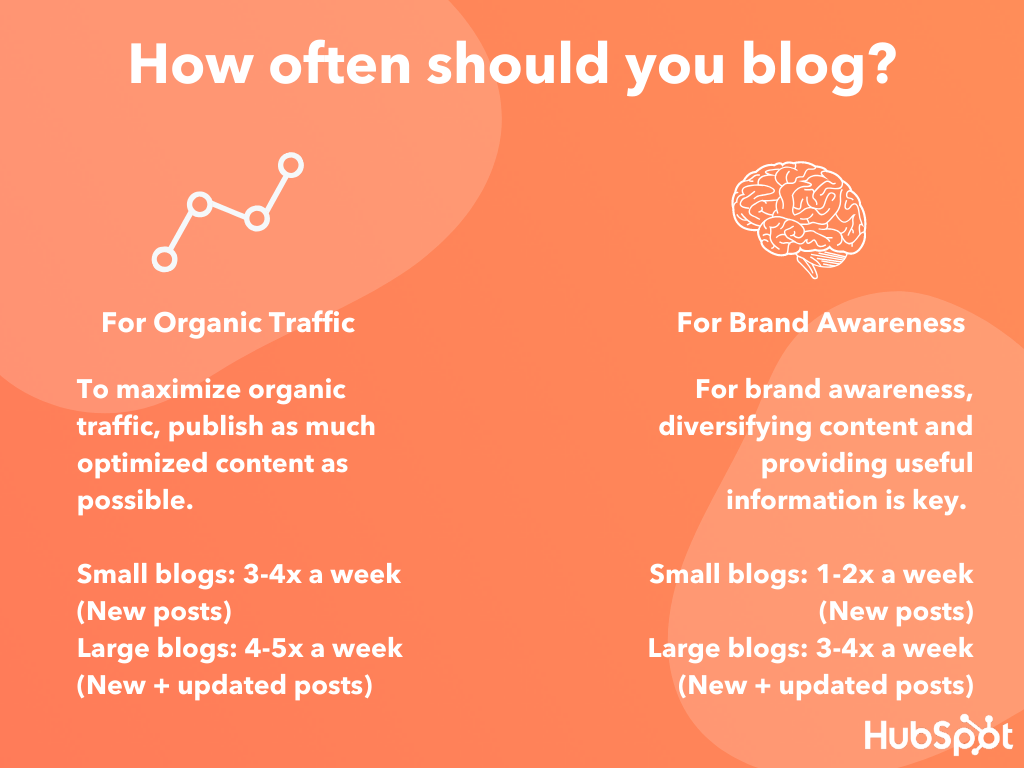 infographic showing how often you should publish new posts