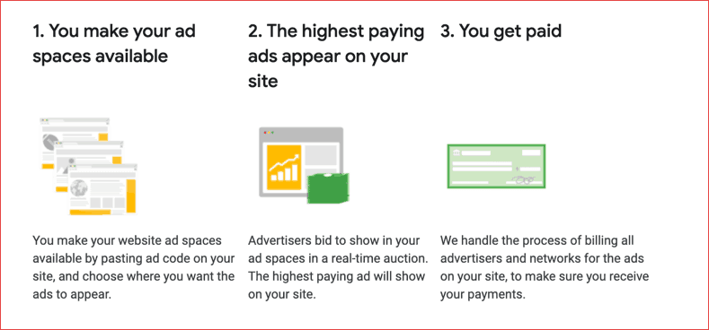 How to make money from Ad networks