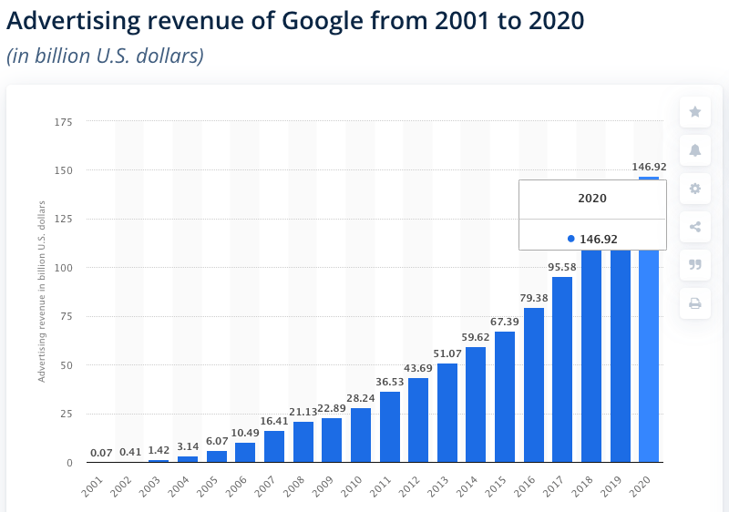 advertising revenue of Google from 2001 to 2020