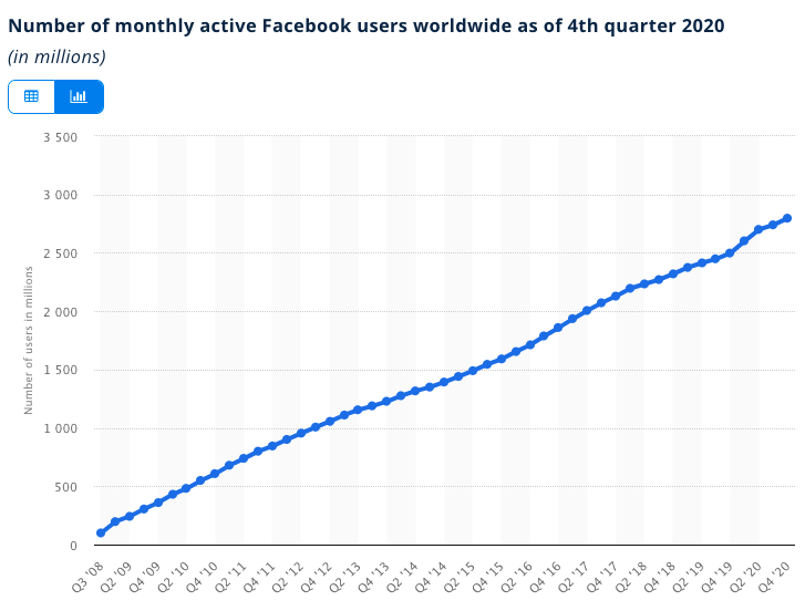 number of monthly active Facebook users worldwide as of 4th quarter 2020