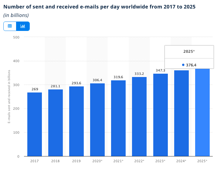 Number of sent and received emails per day worldwide from 2017 to 2025 (in billions)