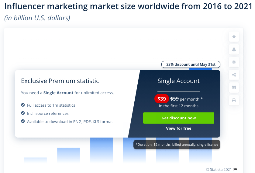 influencer marketing market size worldwide from 2016 to 2021 (in billion U.S. dollars)