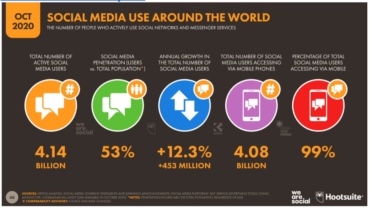 statistic on social media use around the world