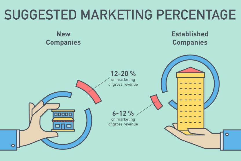 suggested marketing percentage