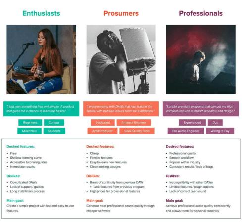 sample characteristics of customers