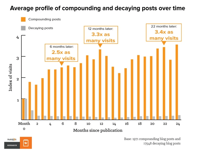 Average profile of compounding and decaying posts over time