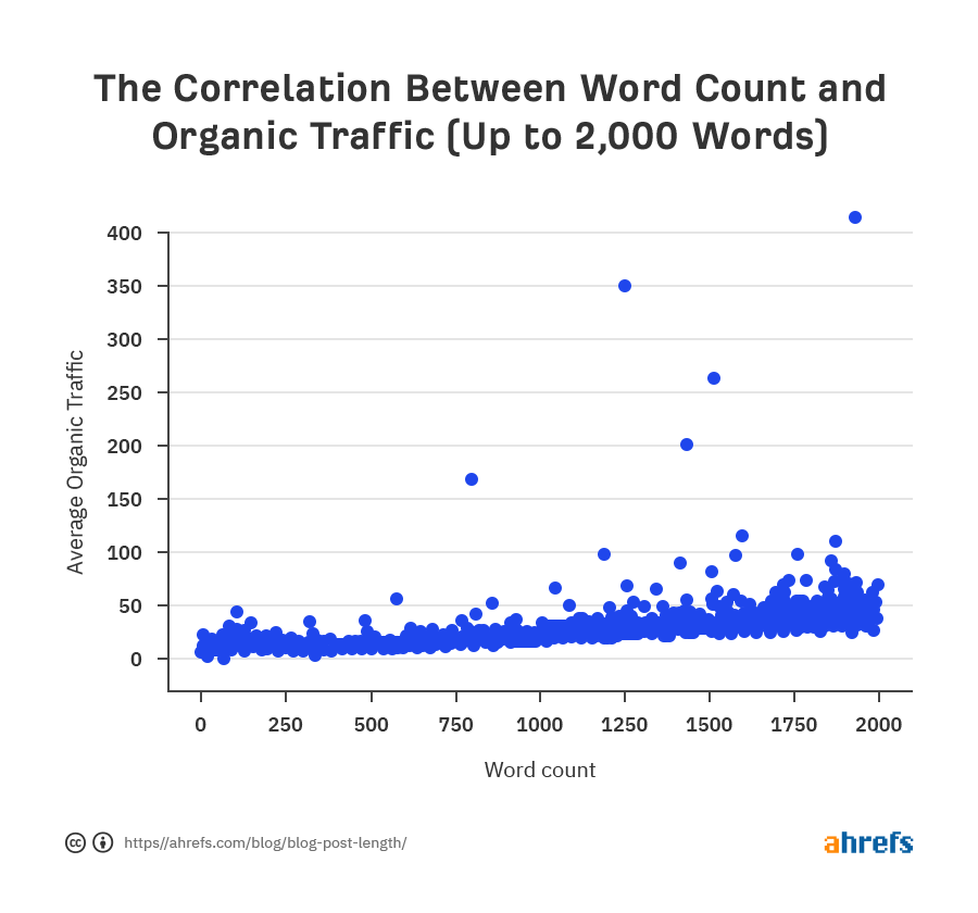 the correlation between word count and organic traffic (up to 2000 words)
