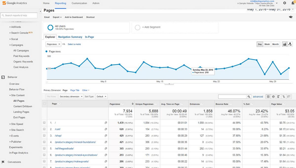 Google analytics demographics and interests graph