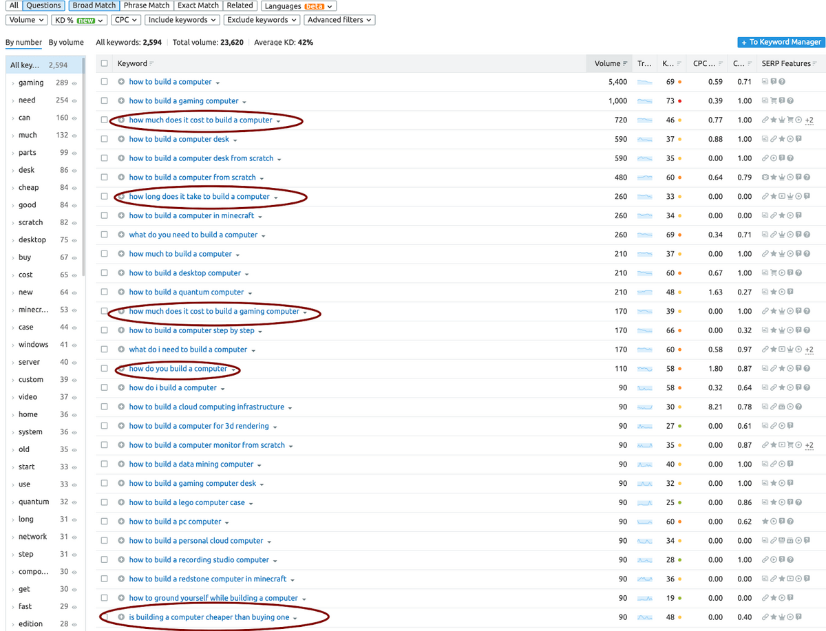 sample questions from keyword research