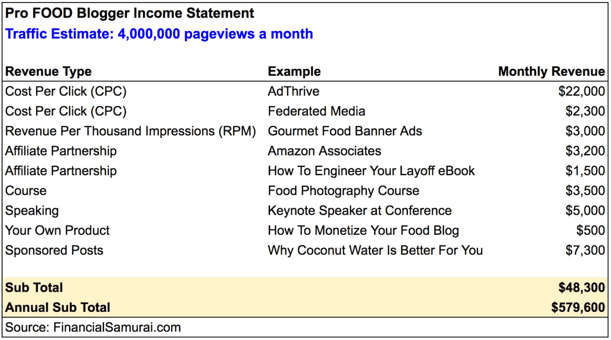 Pro Food Blogger income statement