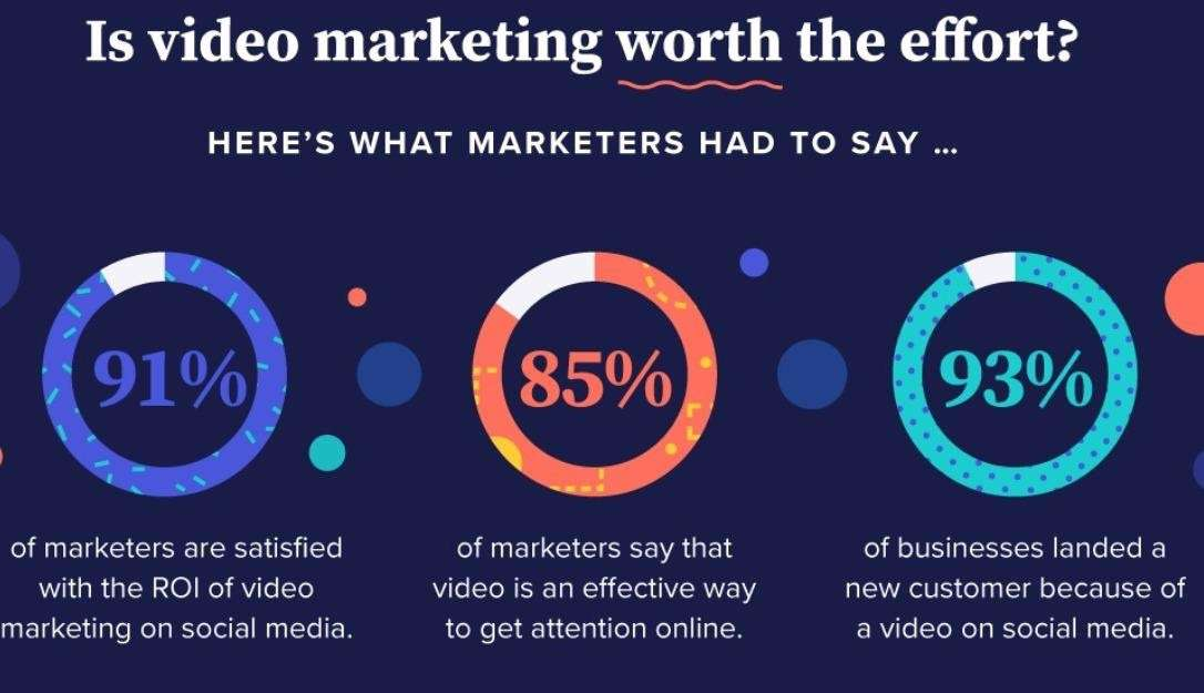7% of marketers say video gives them good ROI. 79% of consumers in the study also said watching video convinced them to buy or download items