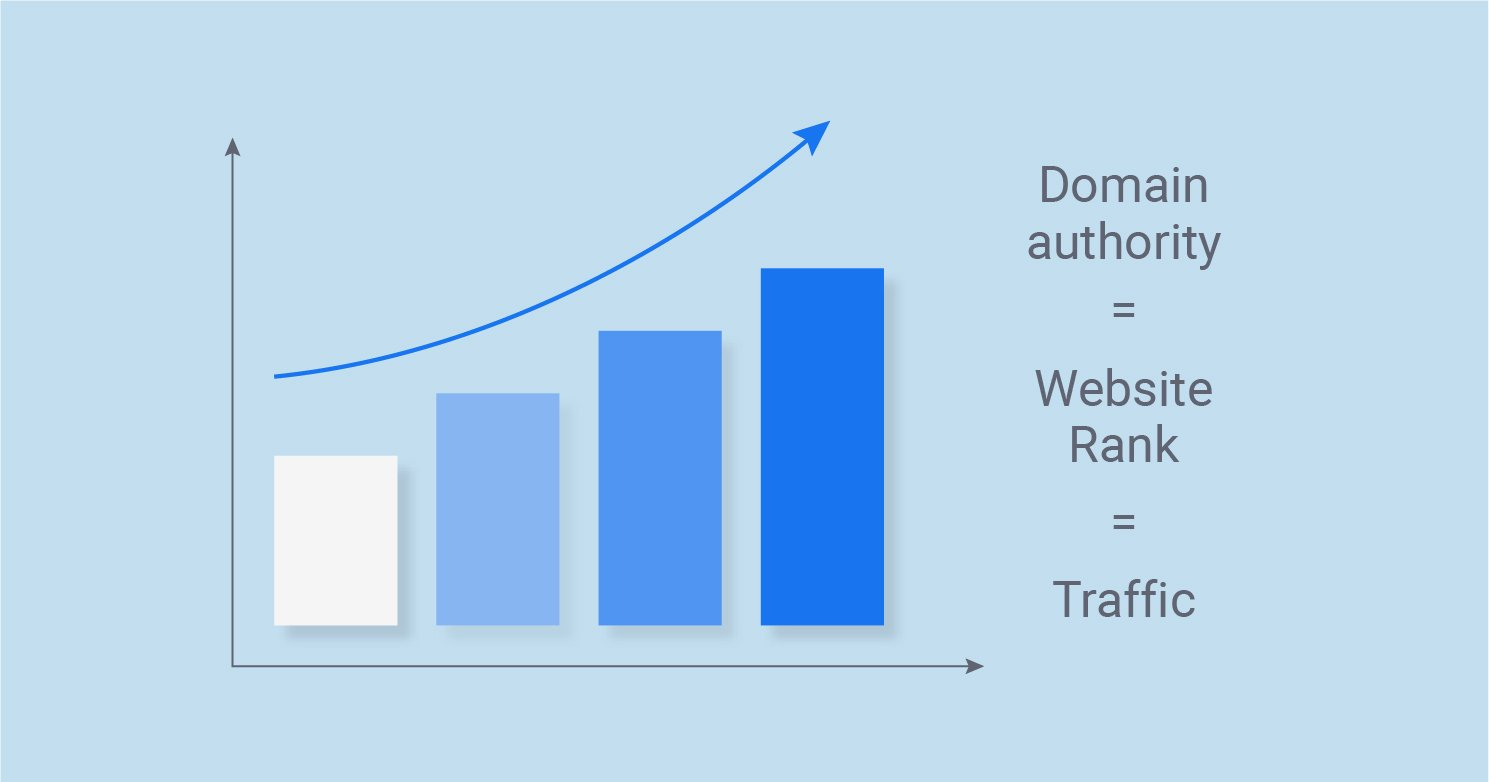graphic showing how domain authority relates to website rank and traffic