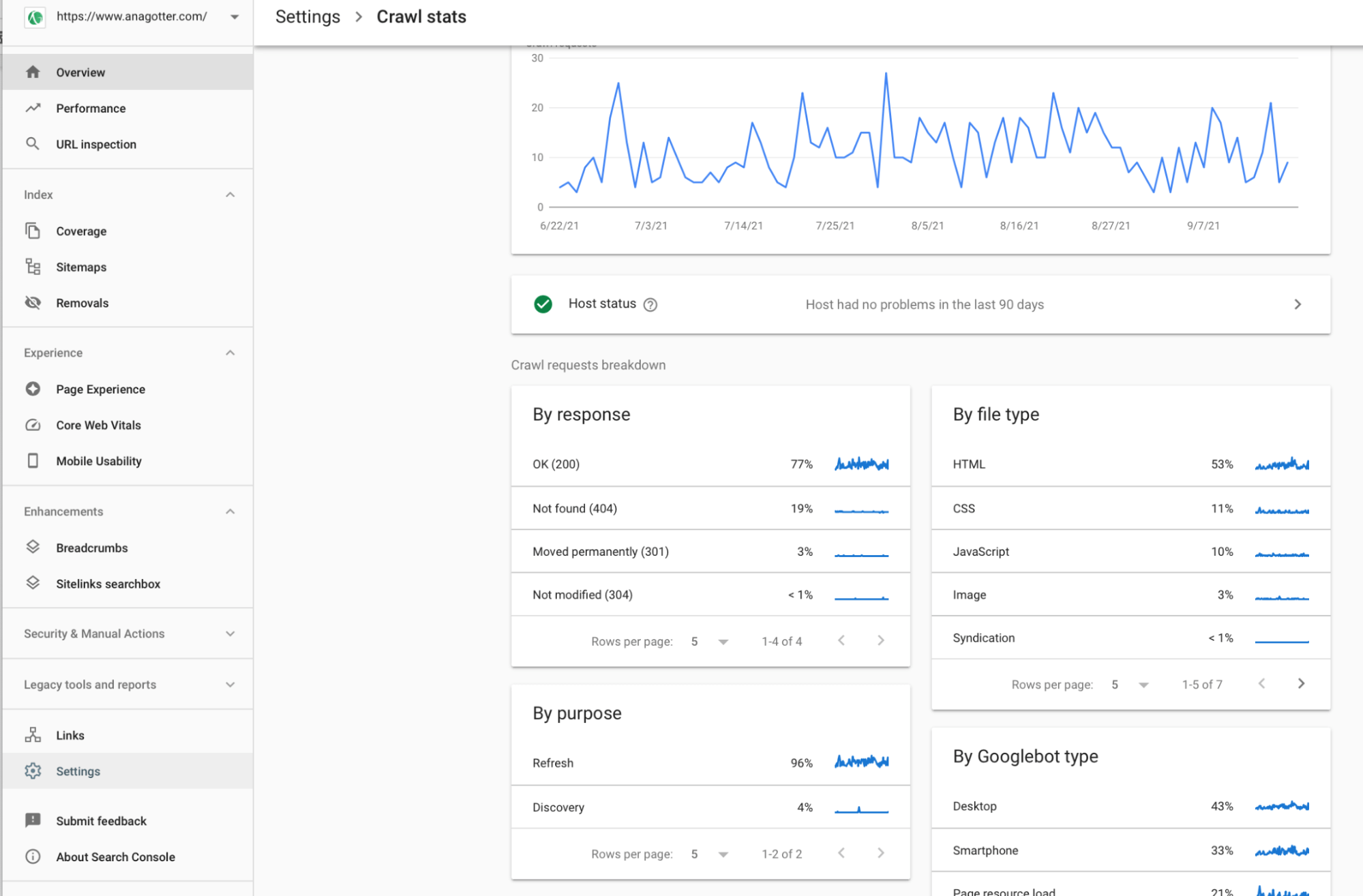 sample of a Google search console craw stats